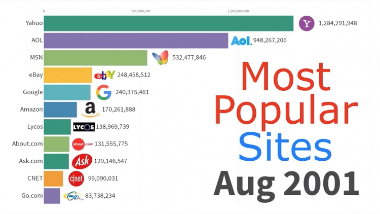 Most popular websites through the years
